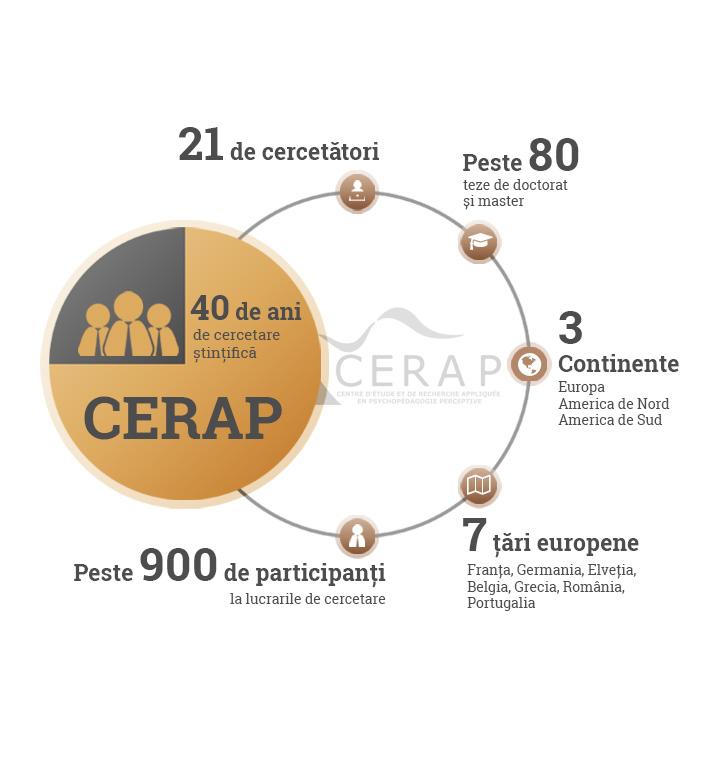 Curs de specializare CERAP - Petros Liolios